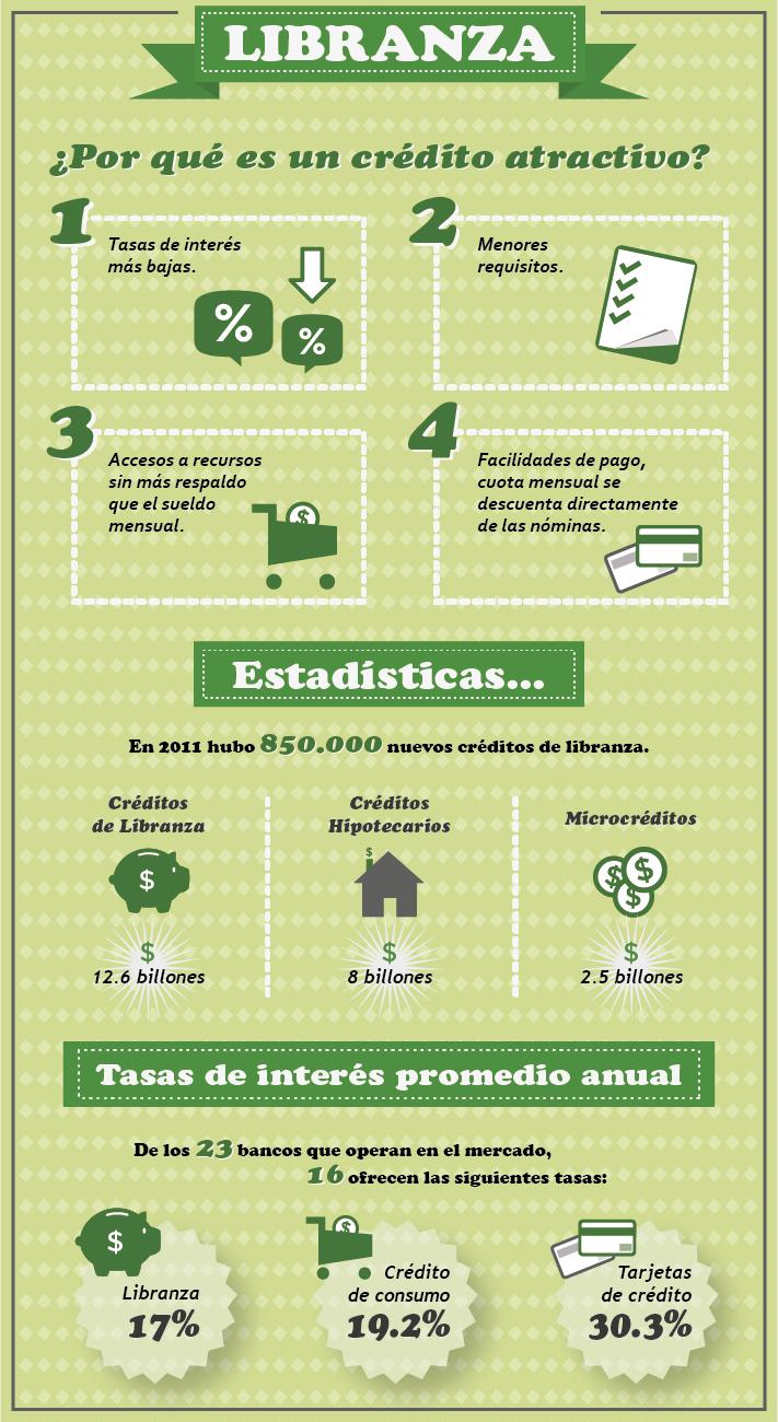 libranza es el crédito más consumido en Colombia
