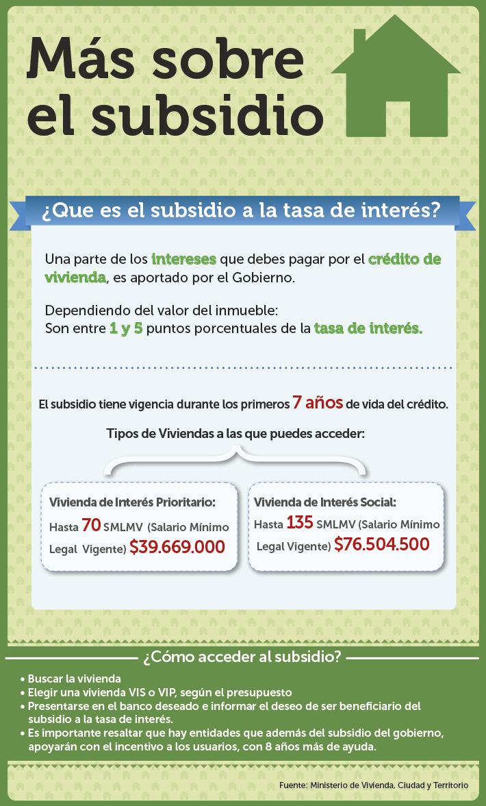 Créditos Hipotecarios: Vuelve el subsidio a la tasa de interés